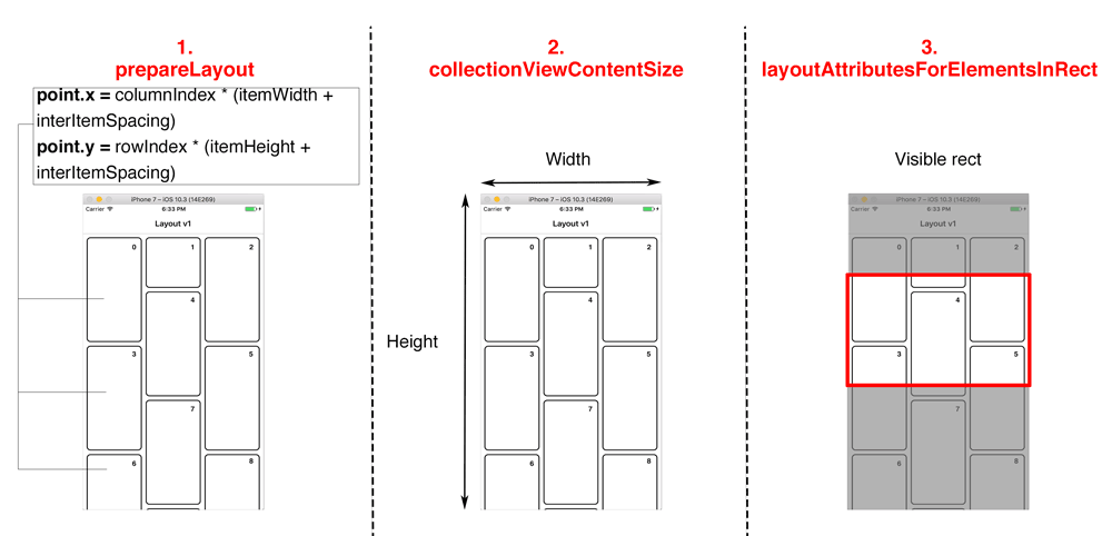 How to create custom UICollectionView layout in iOS? - OctoDev