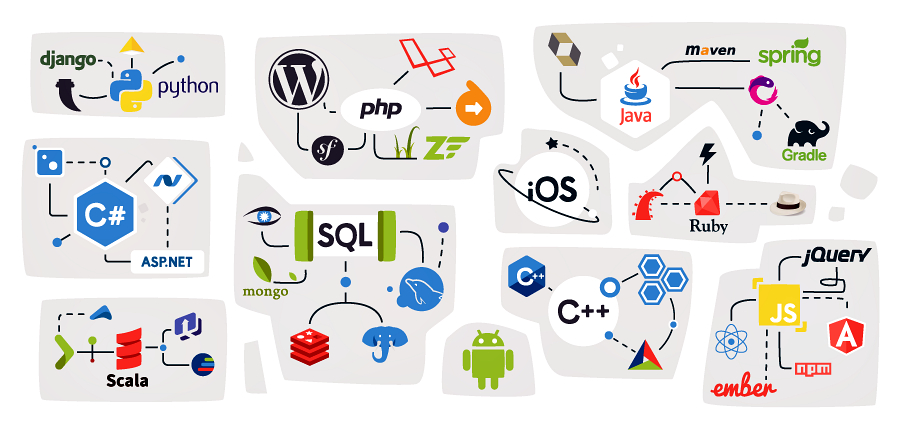 Best 10 Programming Languages in 2017/2018