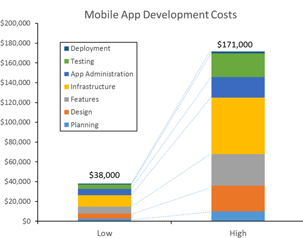 How to calculate a Social Network App development Budget?