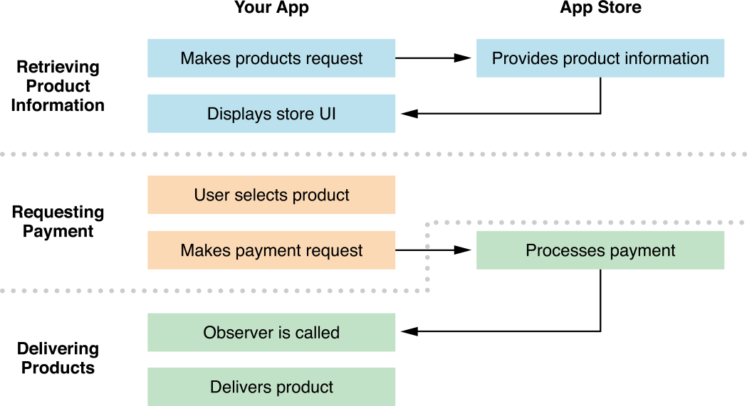 app monetization, app, application, users, project, Octodev