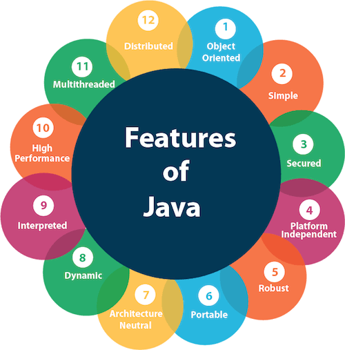 Best Programming Language To Learn In 2020 Top 12 Programming Languages to Learn in 2019 2020